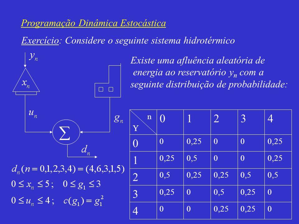 1 2 3 4 Programação Dinâmica Estocástica