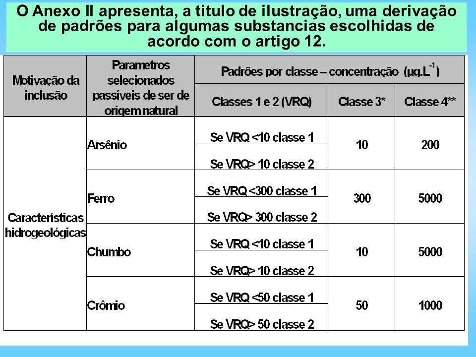O Anexo II apresenta, a titulo de ilustração, uma derivação de padrões para algumas substancias escolhidas de