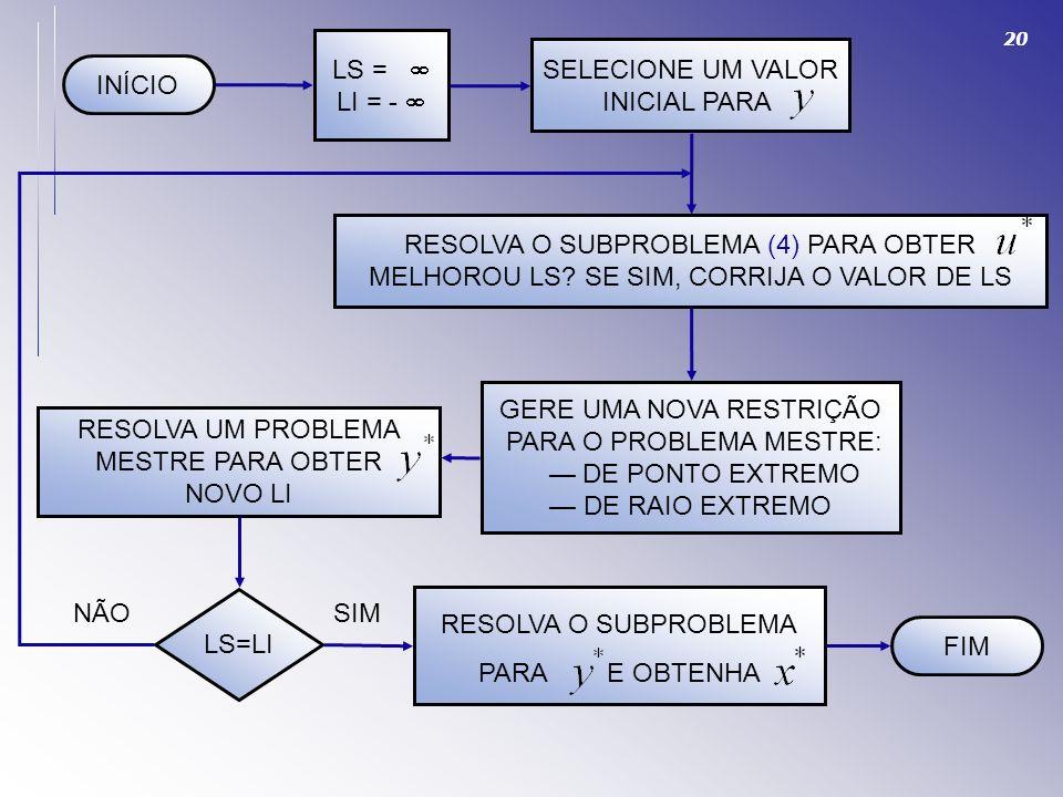 RESOLVA O SUBPROBLEMA (4) PARA OBTER