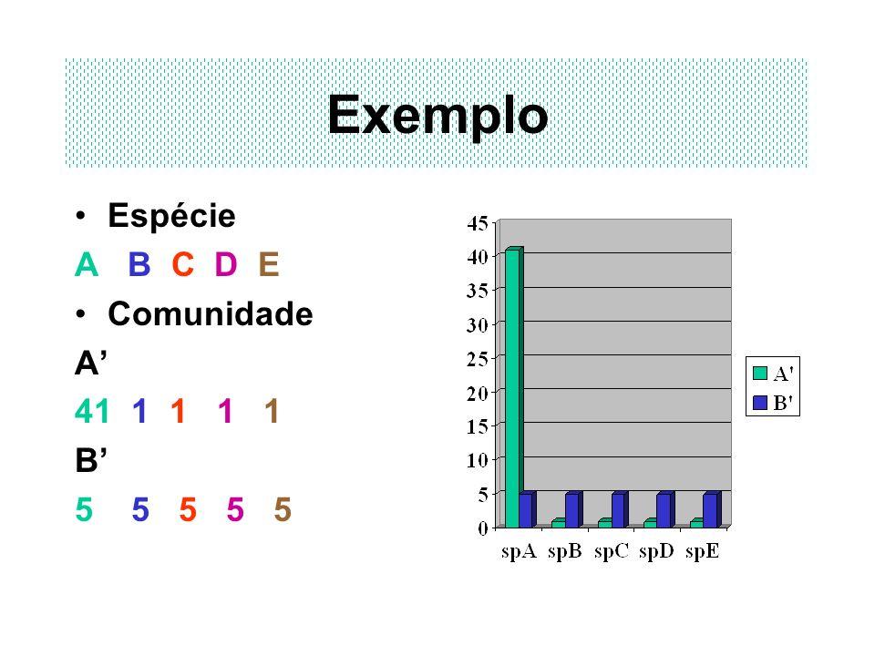 Exemplo Espécie A B C D E Comunidade A' 41 1 1 1 1 B' 5 5 5 5 5