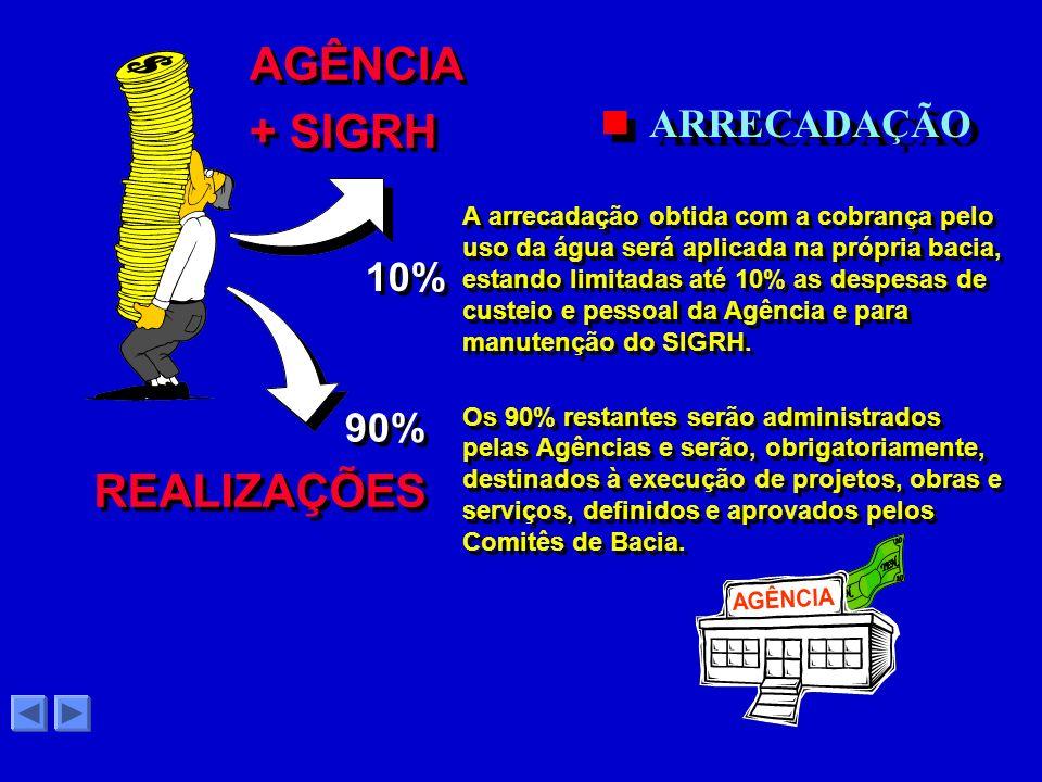AGÊNCIA + SIGRH REALIZAÇÕES ARRECADAÇÃO 10% 90%