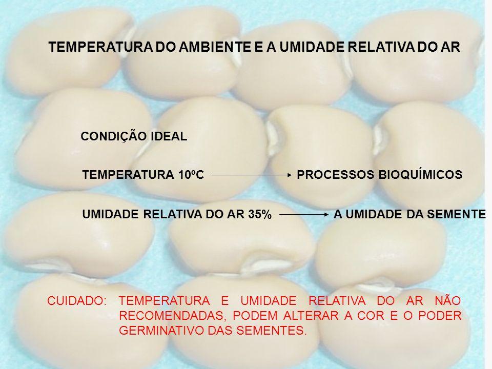 TEMPERATURA DO AMBIENTE E A UMIDADE RELATIVA DO AR