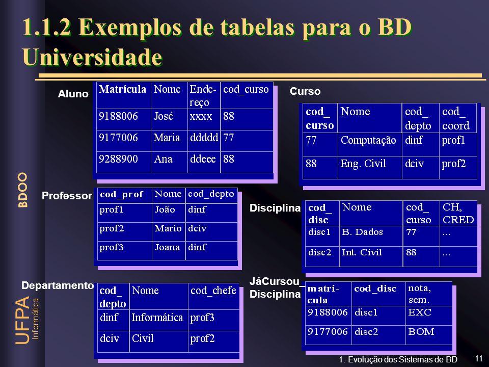 1.1.2 Exemplos de tabelas para o BD Universidade
