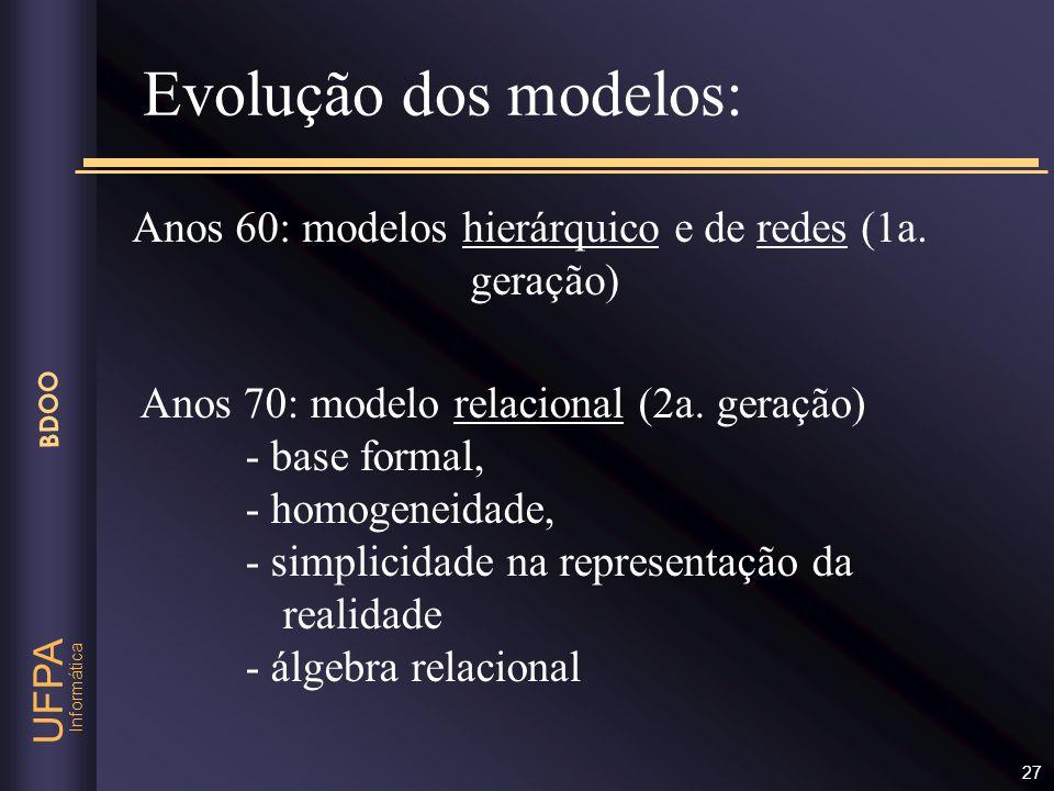 Evolução dos modelos: Anos 60: modelos hierárquico e de redes (1a.