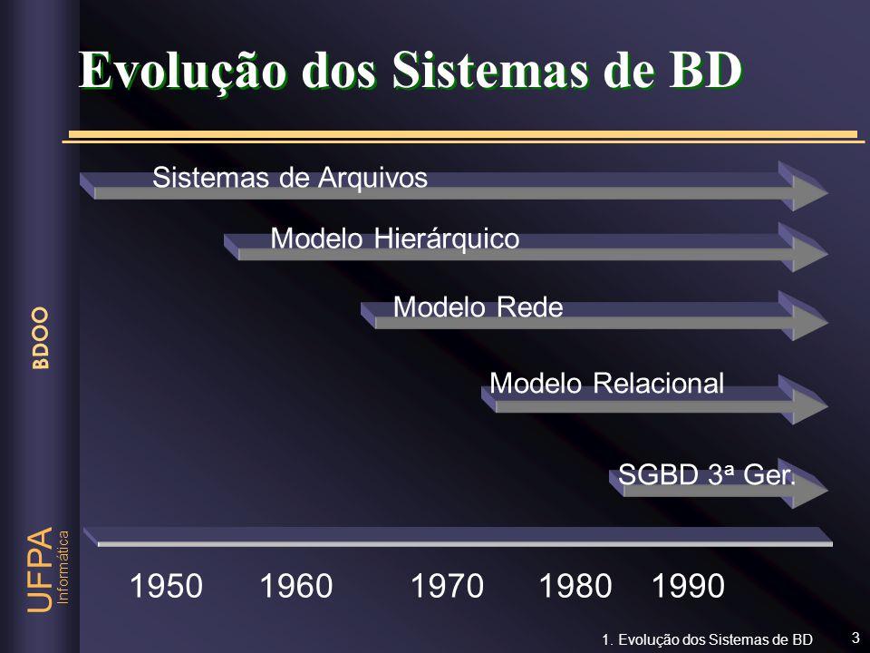 Evolução dos Sistemas de BD