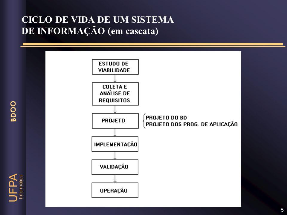 CICLO DE VIDA DE UM SISTEMA