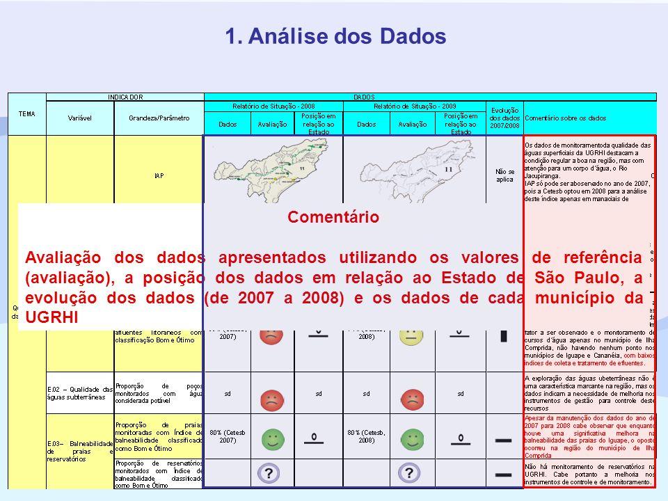 1. Análise dos Dados Comentário