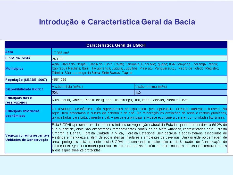 Introdução e Característica Geral da Bacia