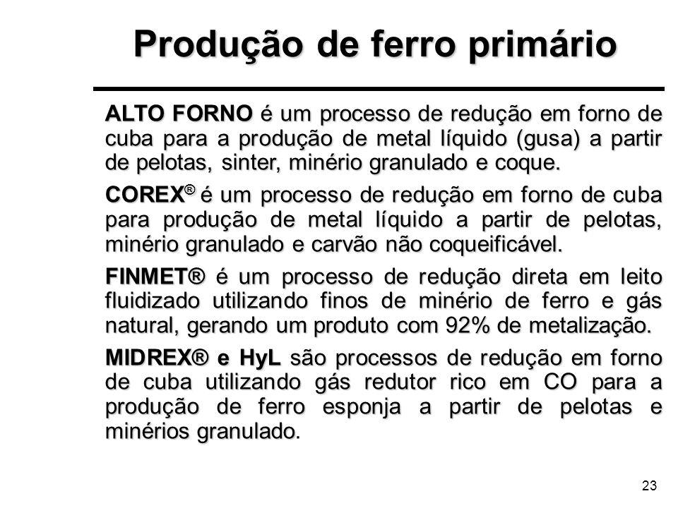 Produção de ferro primário