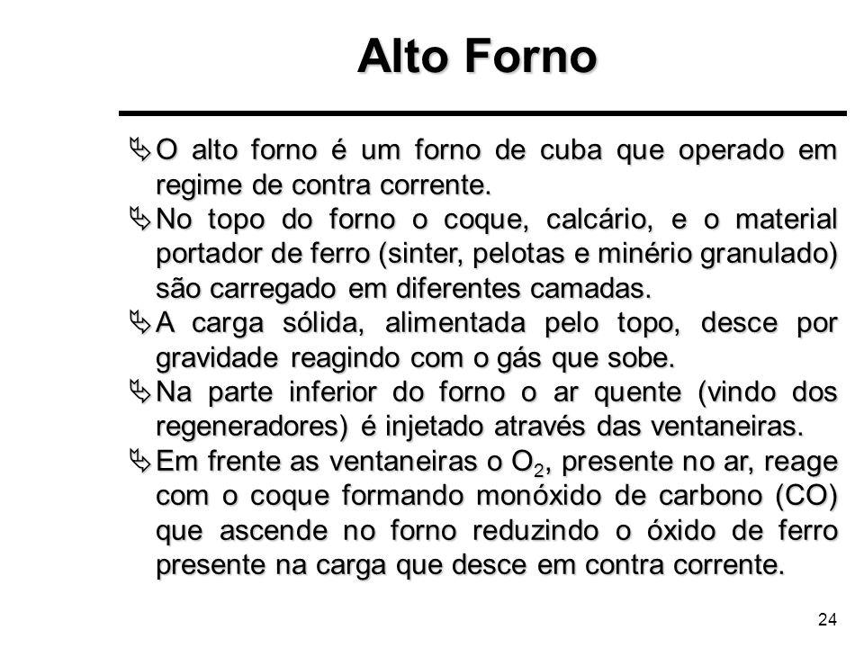 Alto FornoO alto forno é um forno de cuba que operado em regime de contra corrente.