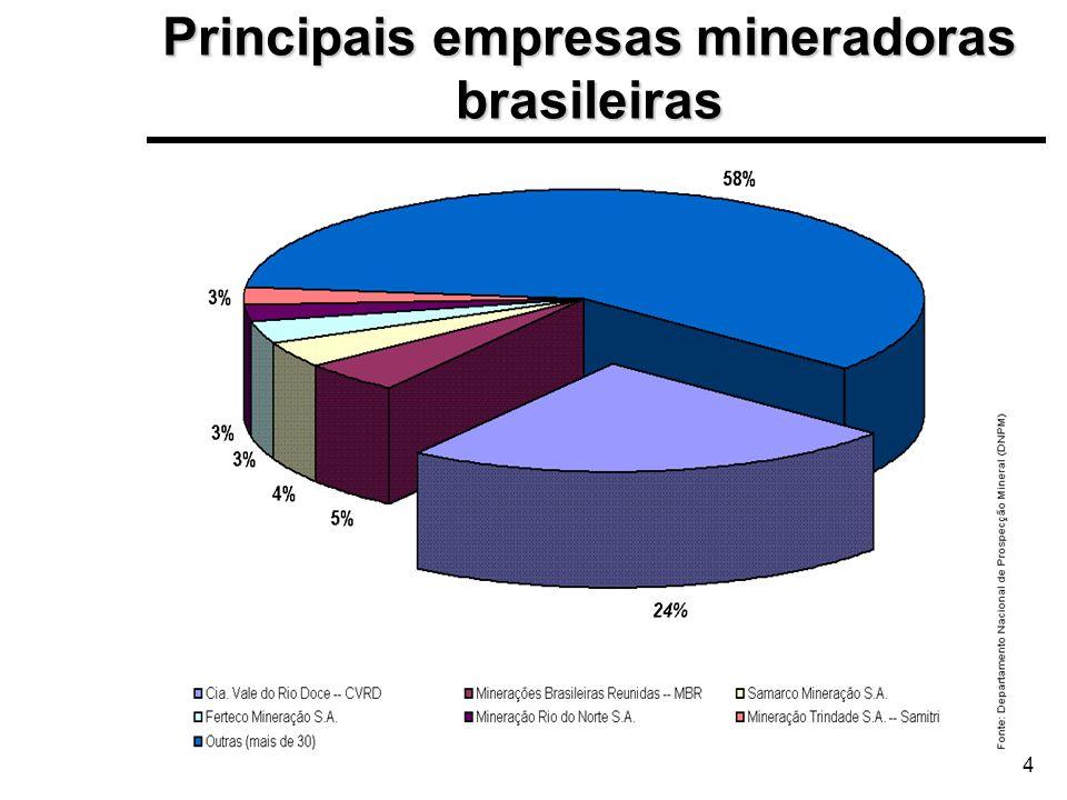 Principais empresas mineradoras brasileiras