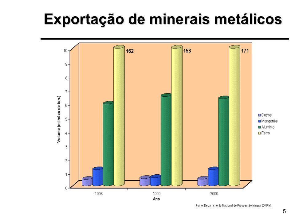 Exportação de minerais metálicos