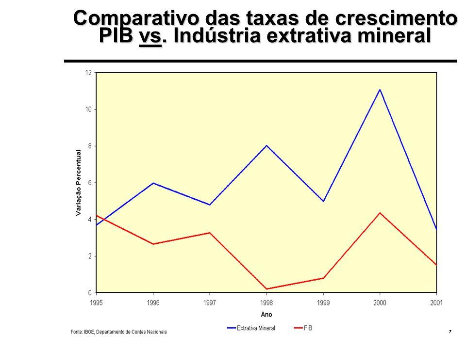 Comparativo das taxas de crescimento PIB vs