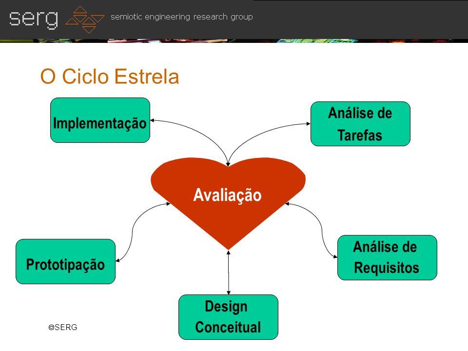 O Ciclo Estrela Avaliação Implementação Análise de Tarefas