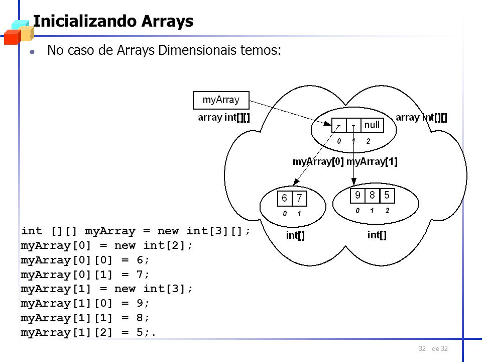 Inicializando Arrays No caso de Arrays Dimensionais temos: