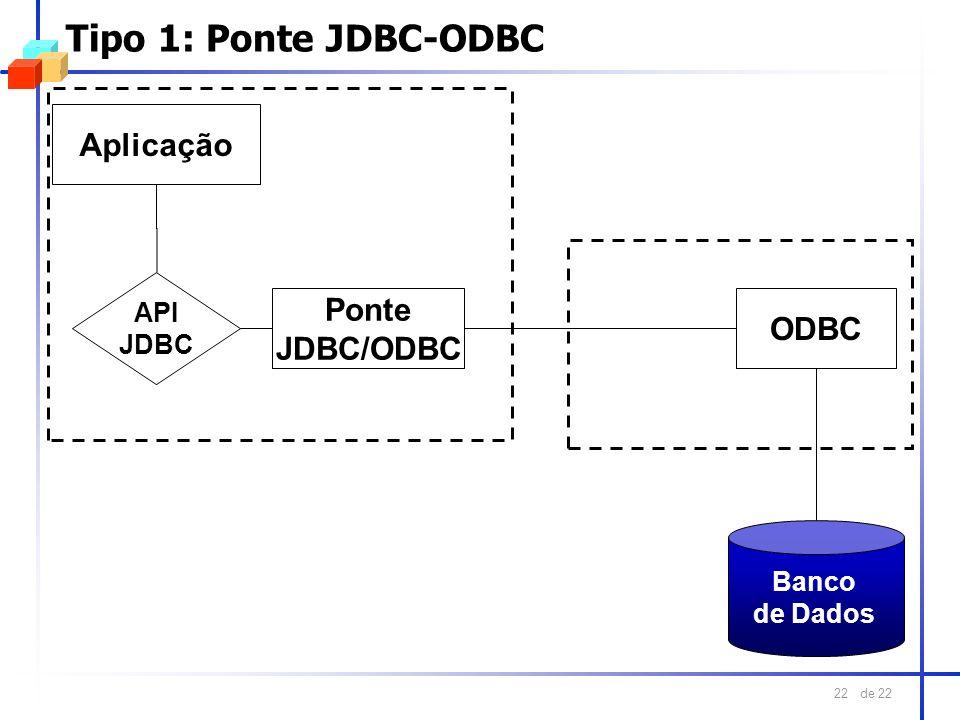 Tipo 1: Ponte JDBC-ODBC Aplicação Ponte ODBC JDBC/ODBC API JDBC Banco