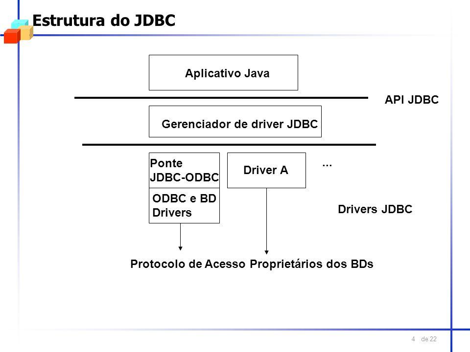 Estrutura do JDBC Aplicativo Java API JDBC Gerenciador de driver JDBC