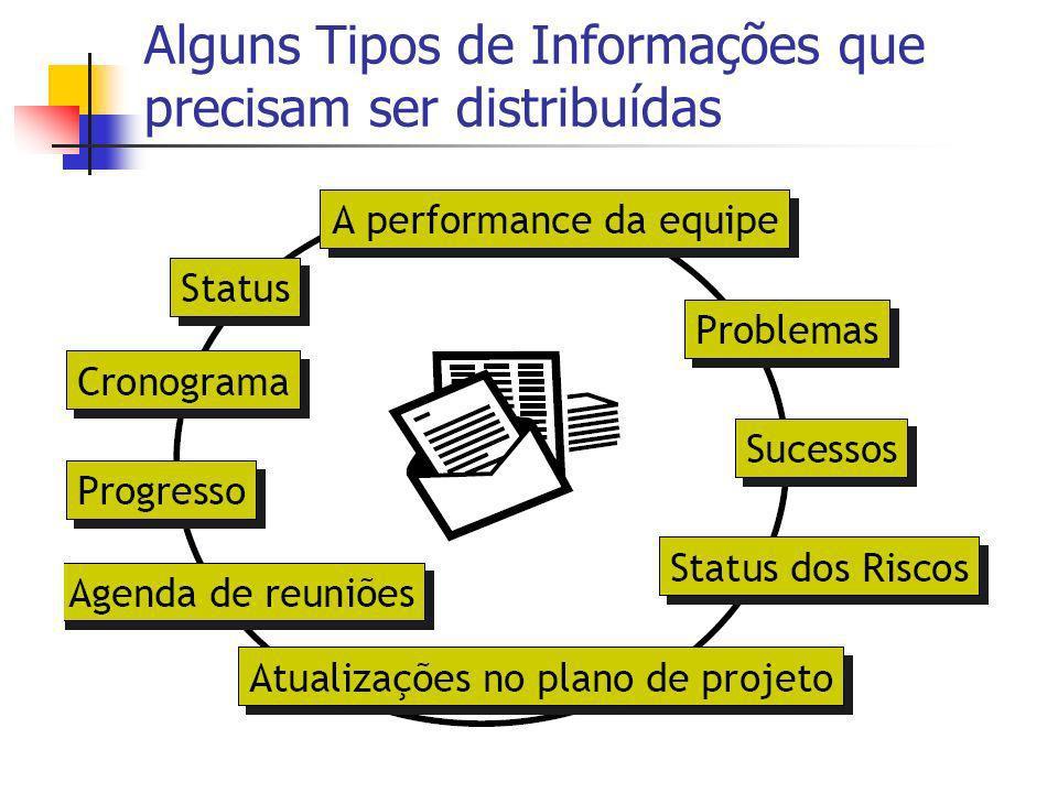 Alguns Tipos de Informações que precisam ser distribuídas