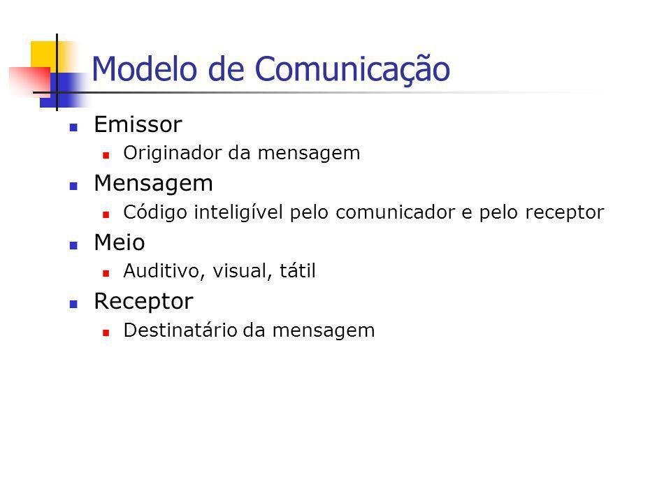 Modelo de Comunicação Emissor Mensagem Meio Receptor
