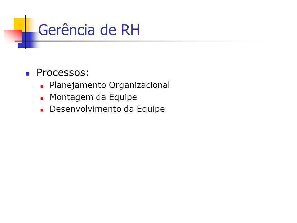 Gerência de RH Processos: Planejamento Organizacional