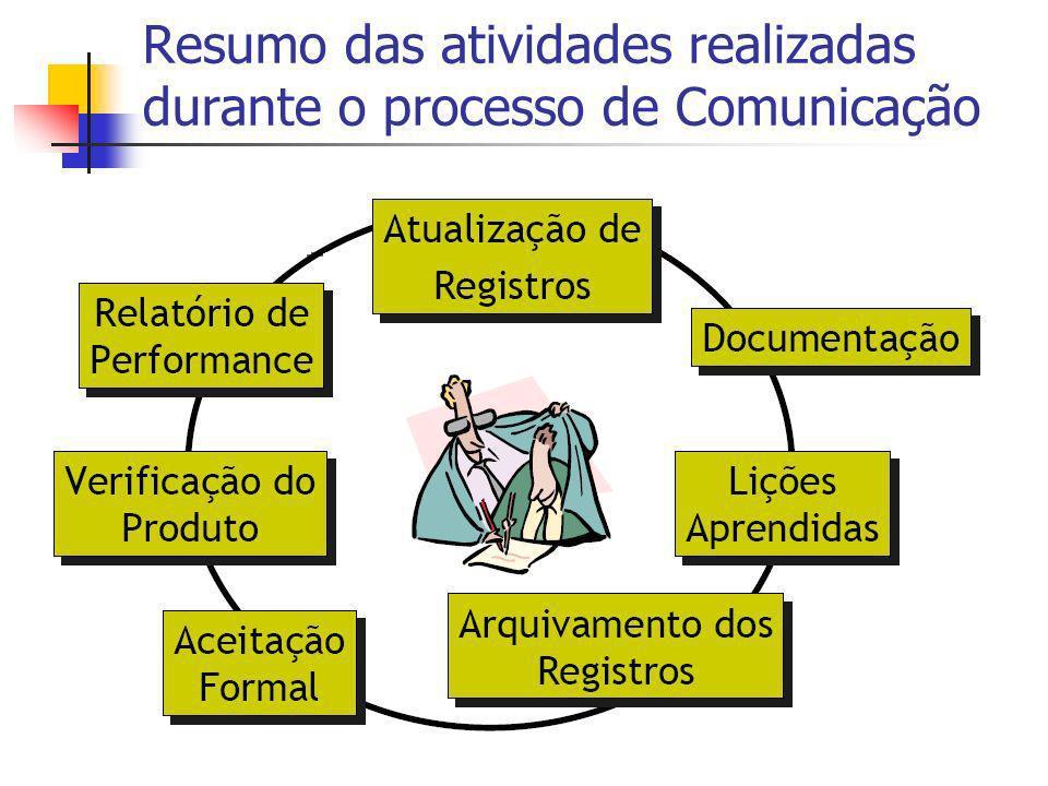 Resumo das atividades realizadas durante o processo de Comunicação