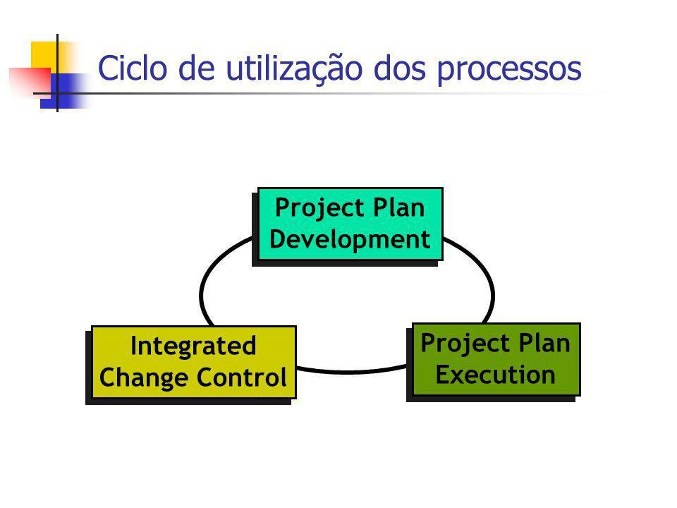 Ciclo de utilização dos processos