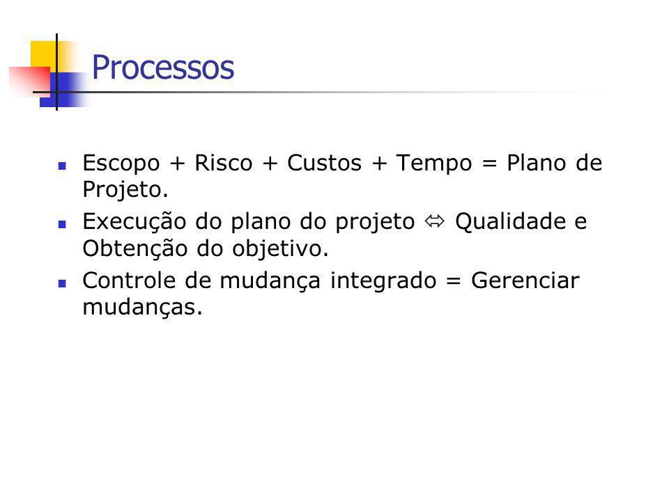 Processos Escopo + Risco + Custos + Tempo = Plano de Projeto.