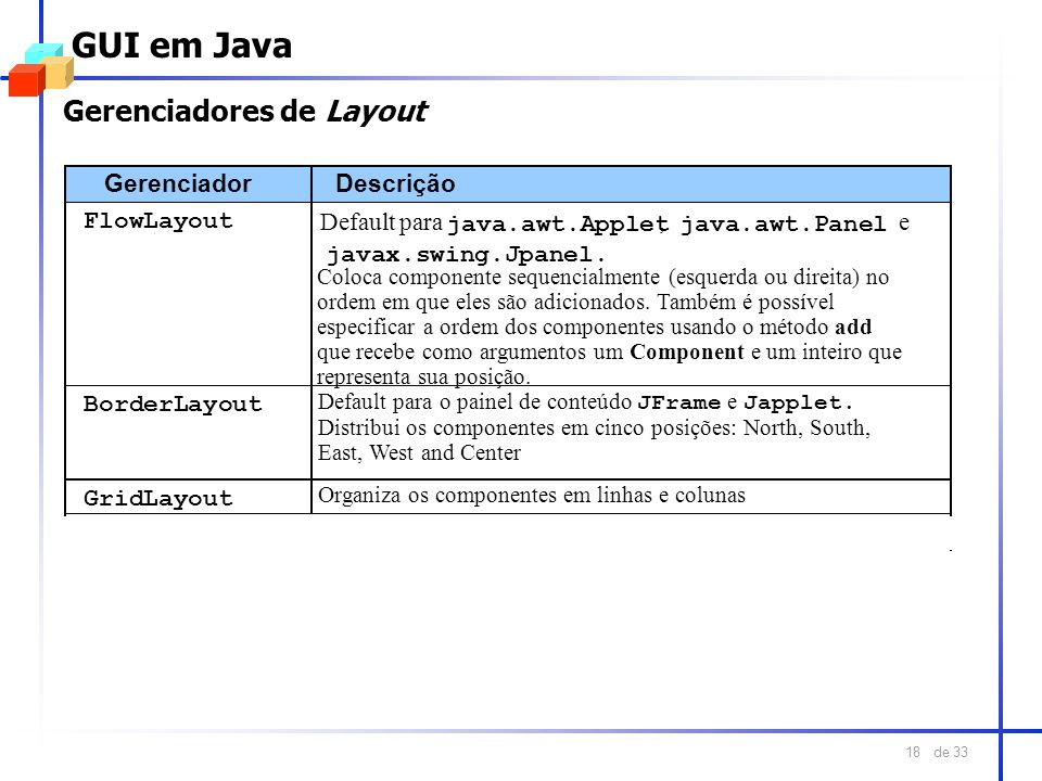 GUI em Java Gerenciadores de Layout Gerenciador Descrição FlowLayout