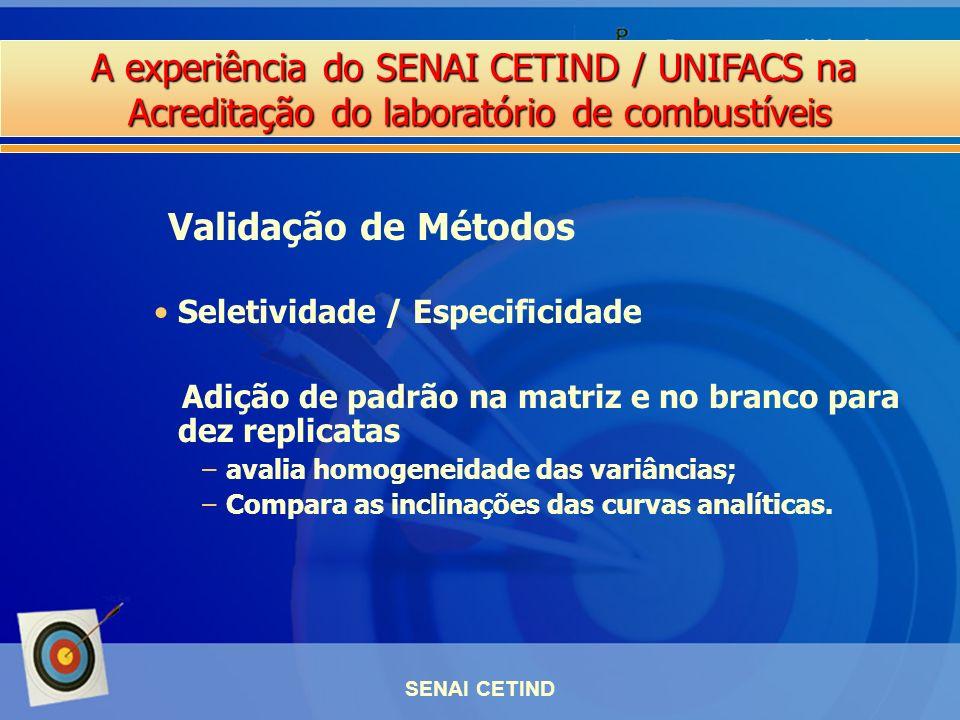 Validação de Métodos Seletividade / Especificidade