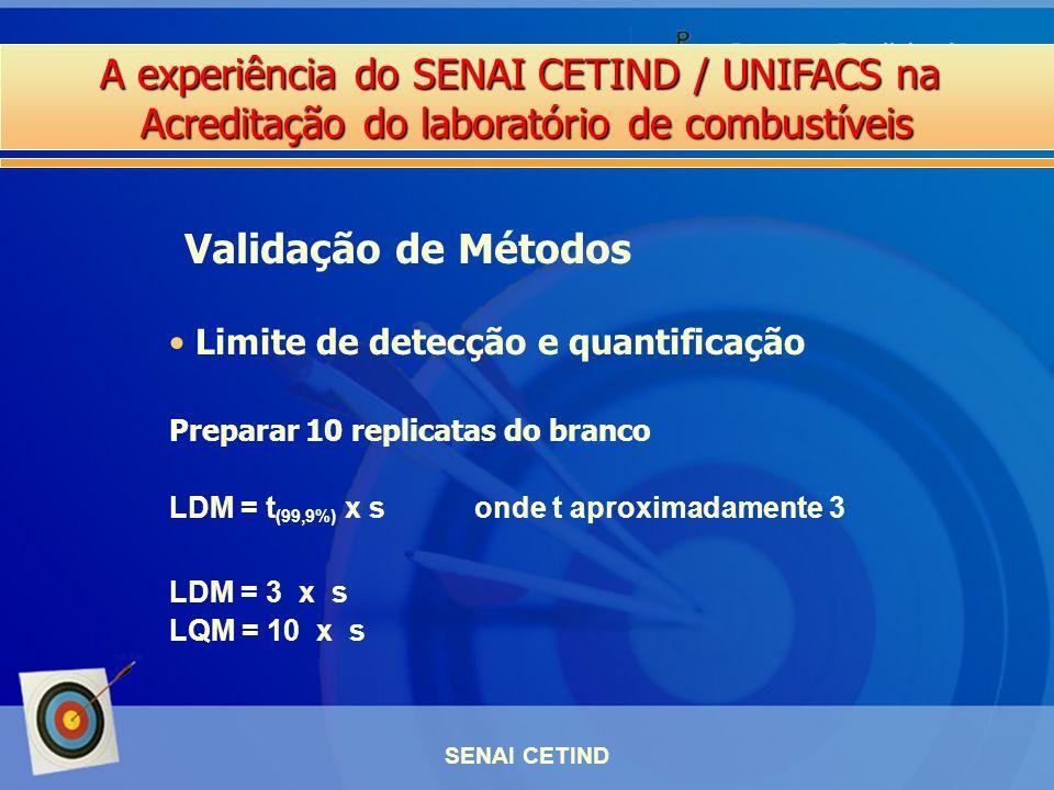 Validação de Métodos Limite de detecção e quantificação