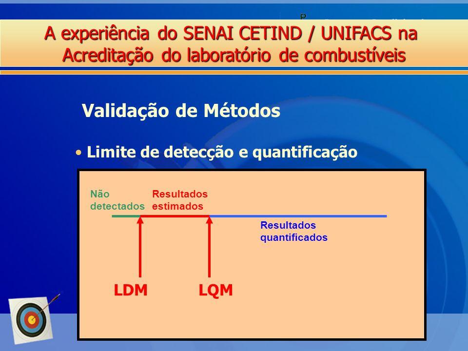 Validação de Métodos Limite de detecção e quantificação LDM LQM