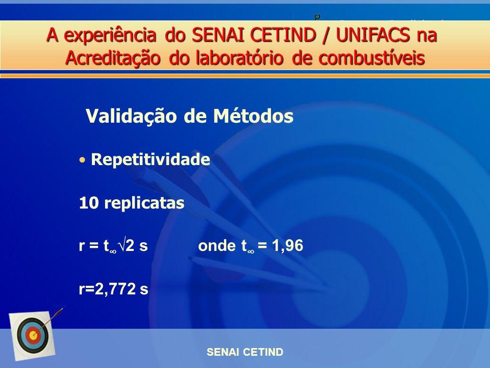 Validação de Métodos Repetitividade 10 replicatas