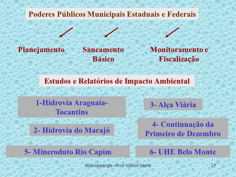 Poderes Públicos Municipais Estaduais e Federais