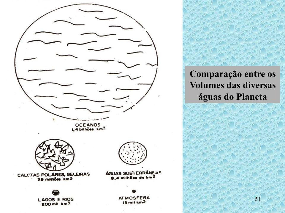 Comparação entre os Volumes das diversas águas do Planeta