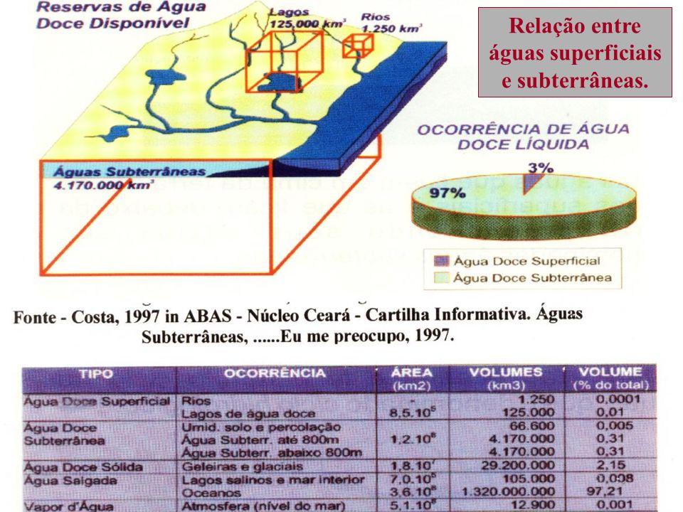 Relação entre águas superficiais e subterrâneas.