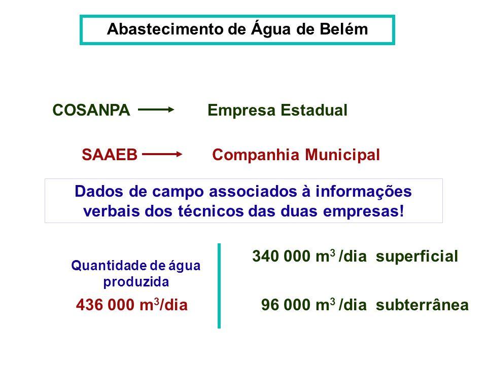 Abastecimento de Água de Belém Quantidade de água produzida
