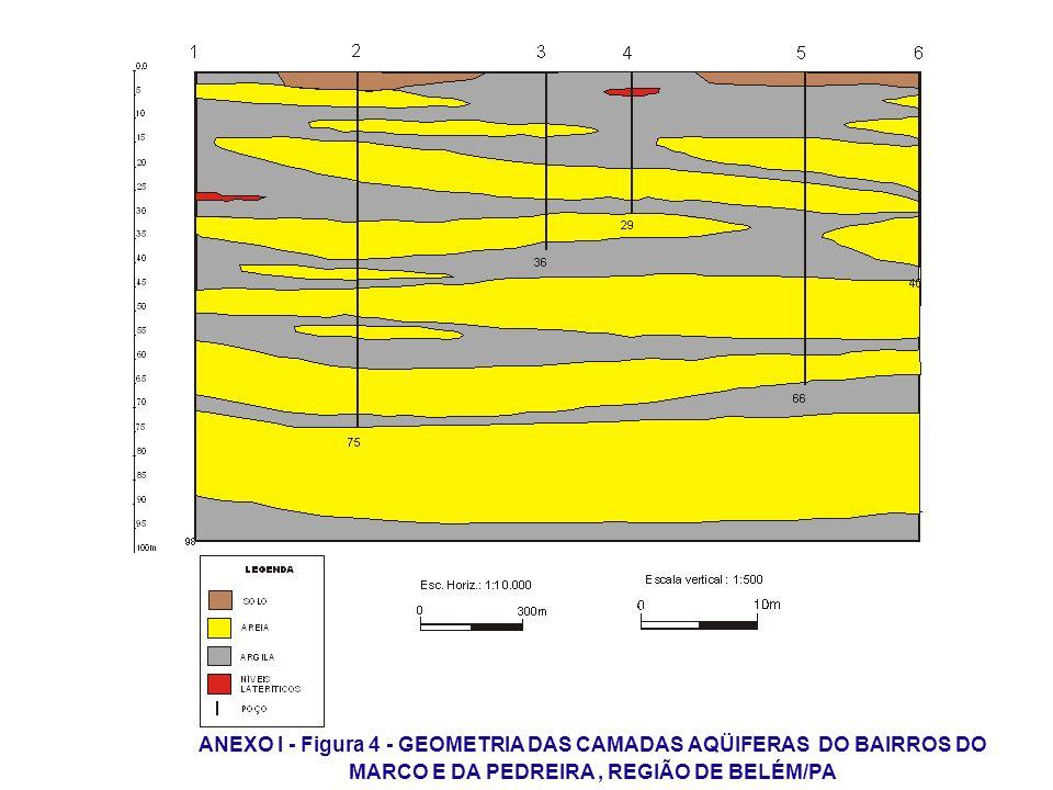 ANEXO I - Figura 4 - GEOMETRIA DAS CAMADAS AQÜIFERAS DO BAIRROS DO MARCO E DA PEDREIRA , REGIÃO DE BELÉM/PA