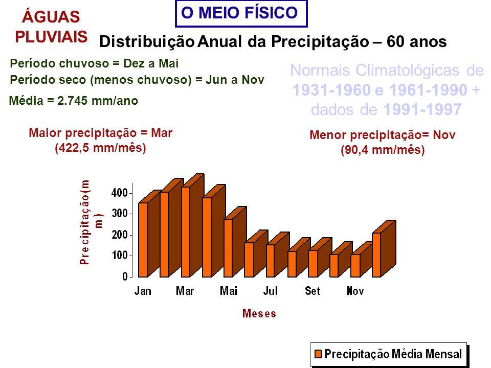 Distribuição Anual da Precipitação – 60 anos