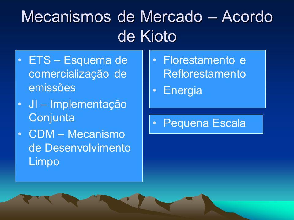Mecanismos de Mercado – Acordo de Kioto