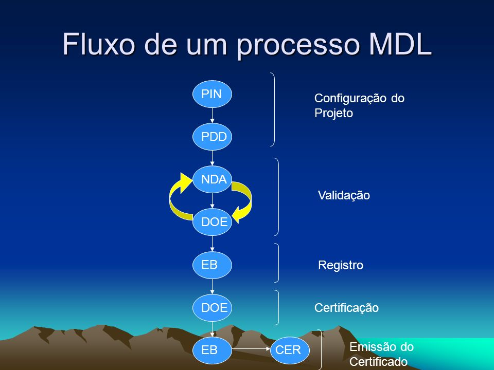 Fluxo de um processo MDL