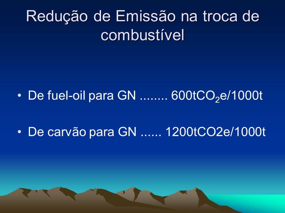 Redução de Emissão na troca de combustível