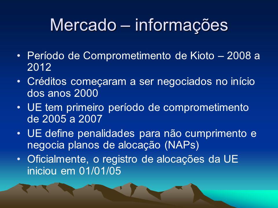 Mercado – informações Período de Comprometimento de Kioto – 2008 a 2012. Créditos começaram a ser negociados no início dos anos 2000.