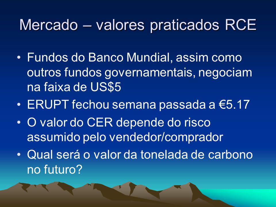 Mercado – valores praticados RCE
