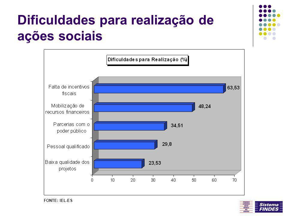 Dificuldades para realização de ações sociais