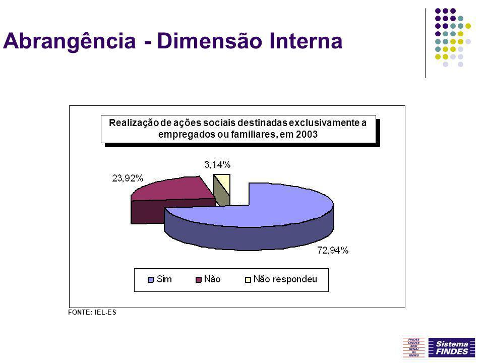 Abrangência - Dimensão Interna