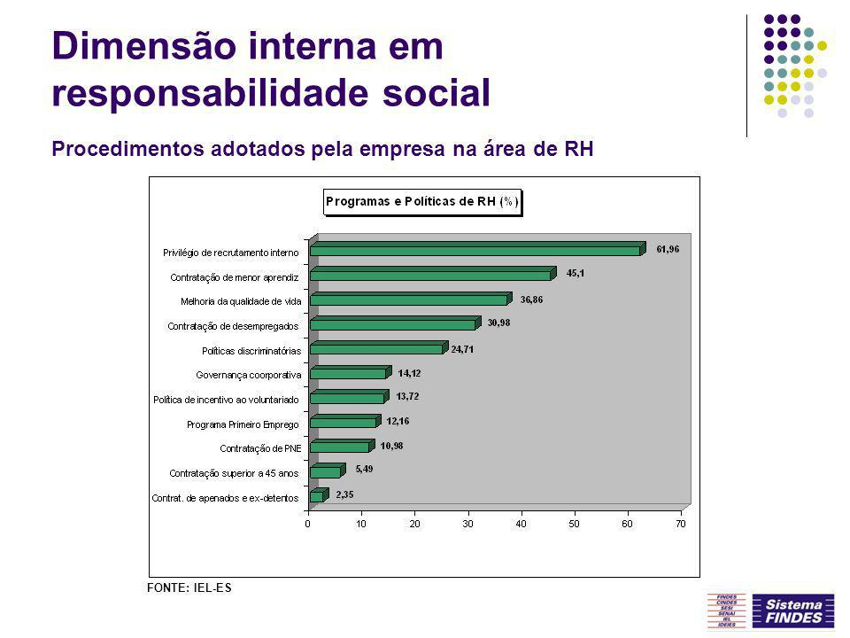 Dimensão interna em responsabilidade social