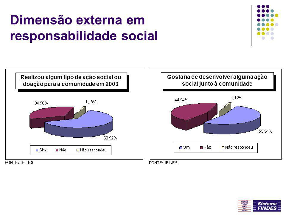 Dimensão externa em responsabilidade social