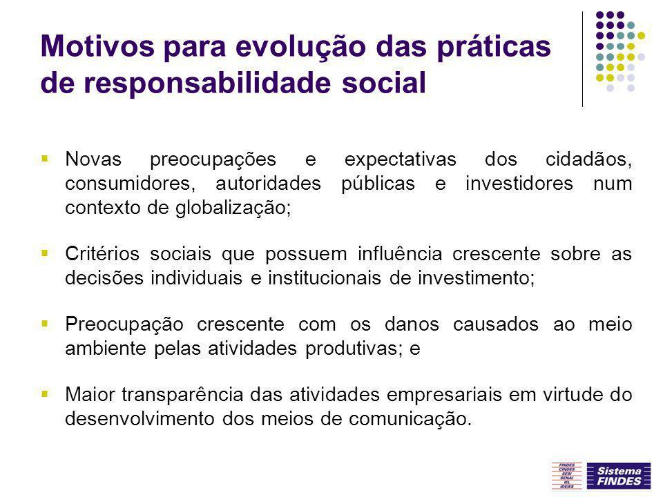 Motivos para evolução das práticas de responsabilidade social