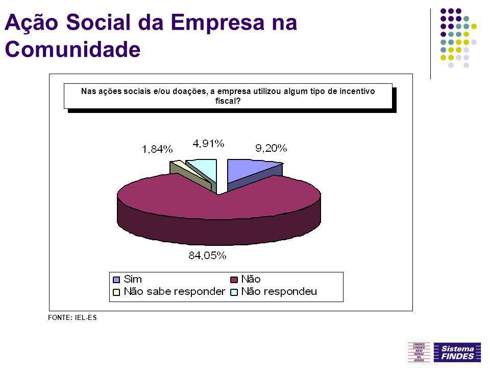 Ação Social da Empresa na Comunidade