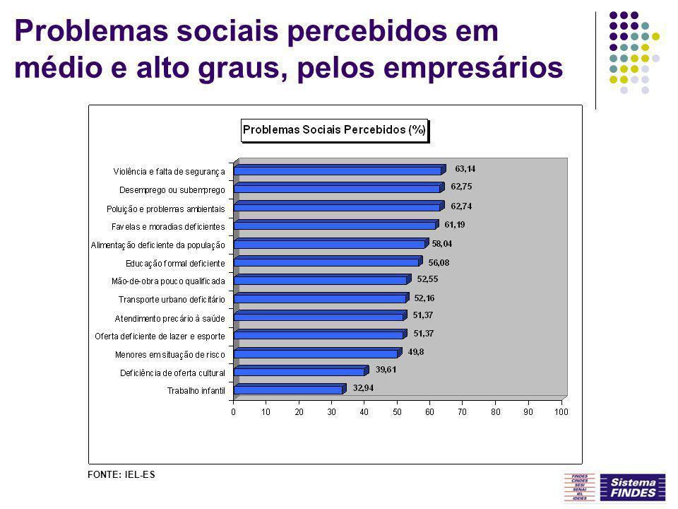 Problemas sociais percebidos em médio e alto graus, pelos empresários